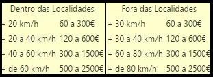 Velocidades - Cod  - Estrada.jpg