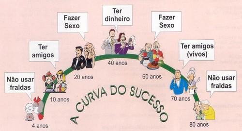 A curva do sucesso