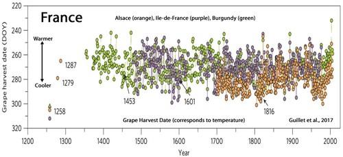 Holocene-Cooling-France-Grape-Harvest-Date-Guillet