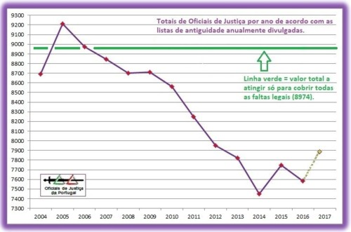 OJ-TotaisAnuais-Grafico2016+Previsao2017+LinhaVerd
