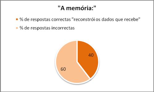gráfico (a memória)