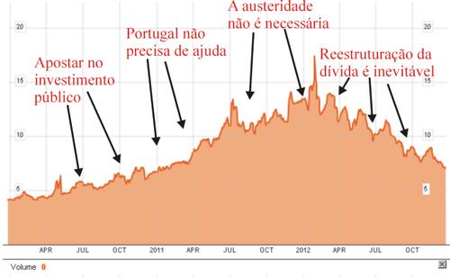 Mercado da dívida visto pela esquerda