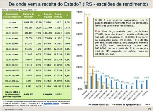 OE 2015 - IRS por escalão.jpg