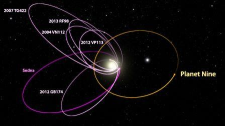 P9_KBO_orbits_labeled-NEWS-WEB.jpg