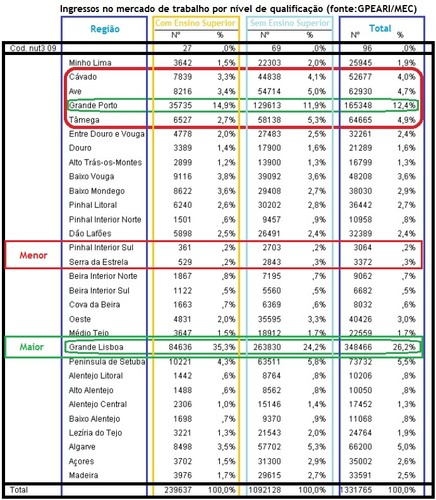 Ingressos no mercado laboral segundo habilitações_2011