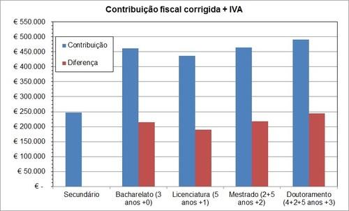 contribuicao fiscal corrigida portugal + IVA.jpg