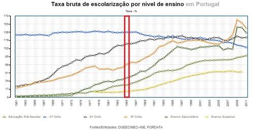 taxa de escolarização em Portugal