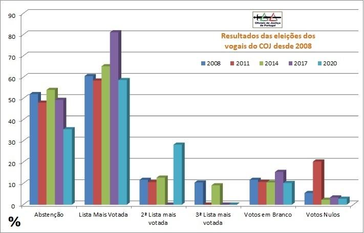 ResultadosEleicoesVogaisCOJ=Grafico2008-2020.jpg