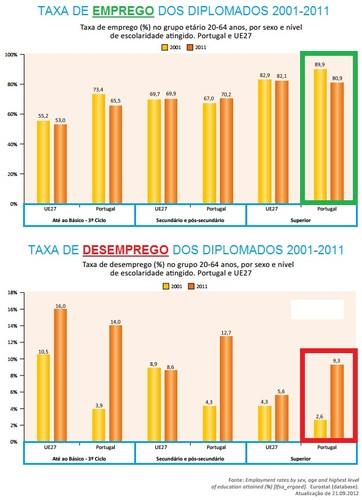 Emprego e desemprego no ensino superior e educação
