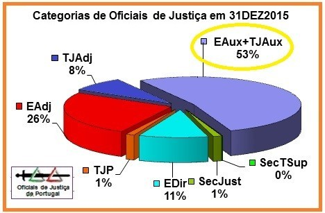 OJ-TotaisAnuais2015-Percentagem=(v.DestaqueE+TJ-Au