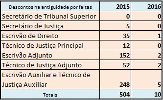 DescontosAntiguidadeFaltas20152016.jpg