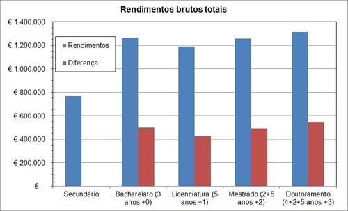 rendimentos brutos totais portugal.jpg