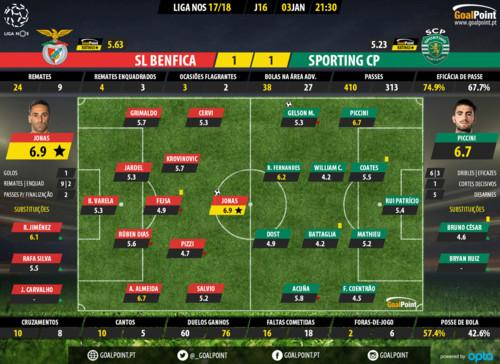 GoalPoint-Benfica-Sporting-LIGA-NOS-201718-Ratings