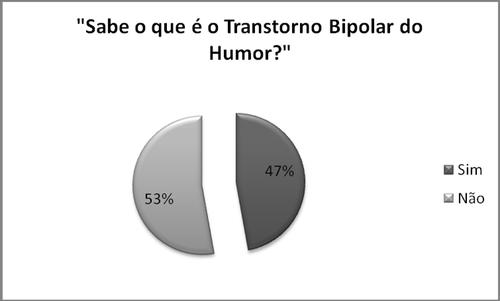 gráfico (sabe o que é o transtorno bipolar do hu