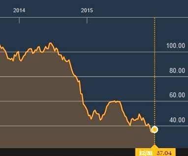 oil-price-2014-2015.jpg