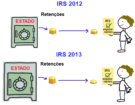 Englobamento de 2012 vs 2013