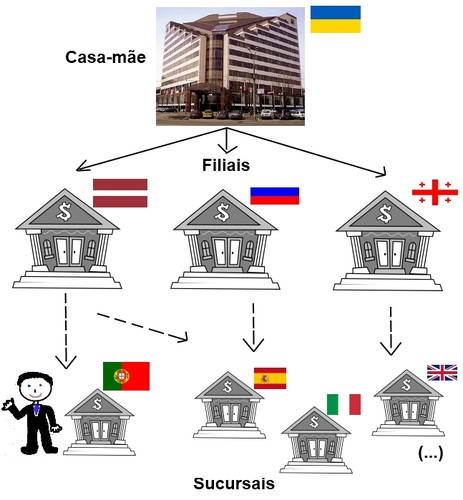 Estrutura do PrivatBank