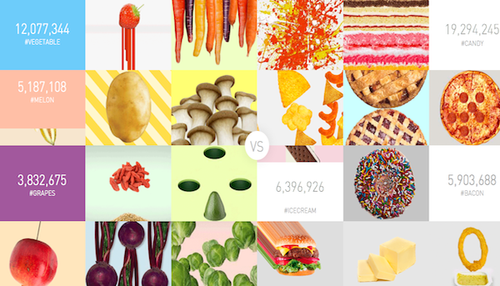 Food Porn Index - you are what you eat