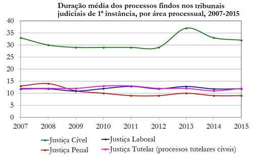 Estatisticas=DuracaoProc20072015.jpg