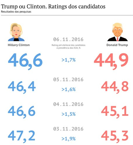 EUA eleições 8Nov2016.jpg