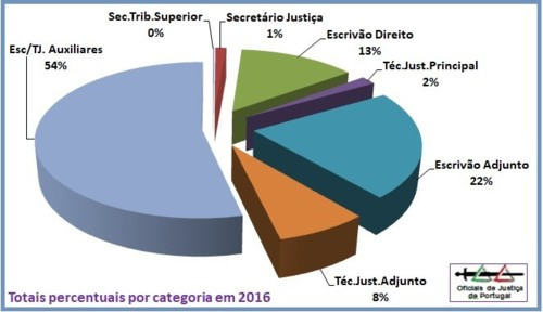 OJ-TotaisAnuais2016-Percentagem.jpg
