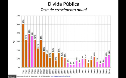 dívida pública portuguesa ps e psd