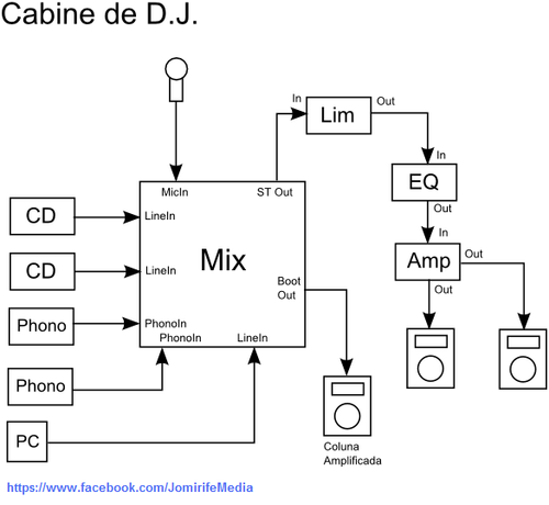 Esquema de sistema de som: Cabine de D.J.