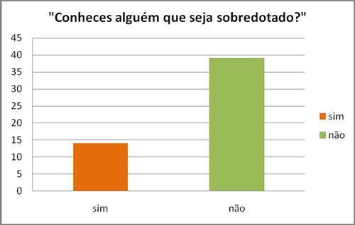 gráfico (conheces alguém que seja sobredotado)