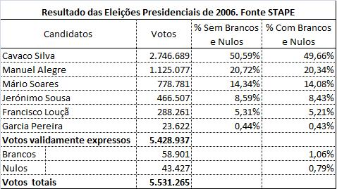 Votos Brancos e Nulos 2006