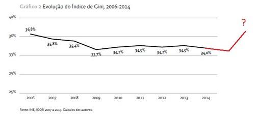 2016-10-21 Gini Portugal 2006-2014.jpg