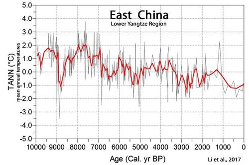 Holocene-Cooling-China-East-Yangtze-Region-Li-2017