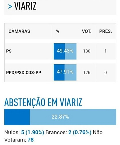 Resultados para Presidente de Junta 2017