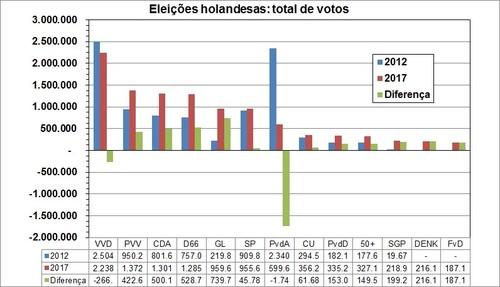 eleicoes holandesas - votos.jpg