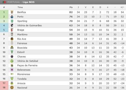 Liga NOS 2016 17 classif Final.jpg