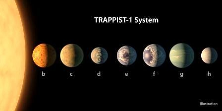 PIA21422_-_TRAPPIST-1_Planet_Lineup,_Figure_1.jpg