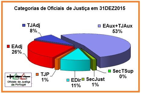 OJ-TotaisAnuais2015-Percentagem.jpg