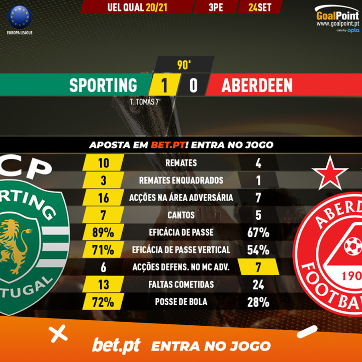 GoalPoint-Sporting-Aberdeen-Europa-League-QL-20202