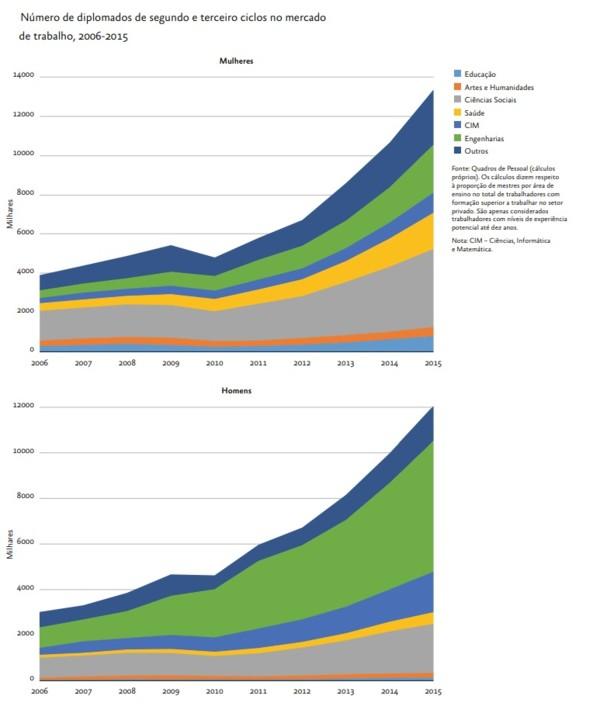 N diplomados ensino superior 2006_2015.jpg