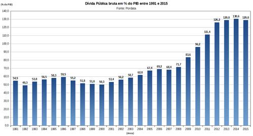 Divida_Publica_bruta_em_percentagem_do_PIB_entre_1