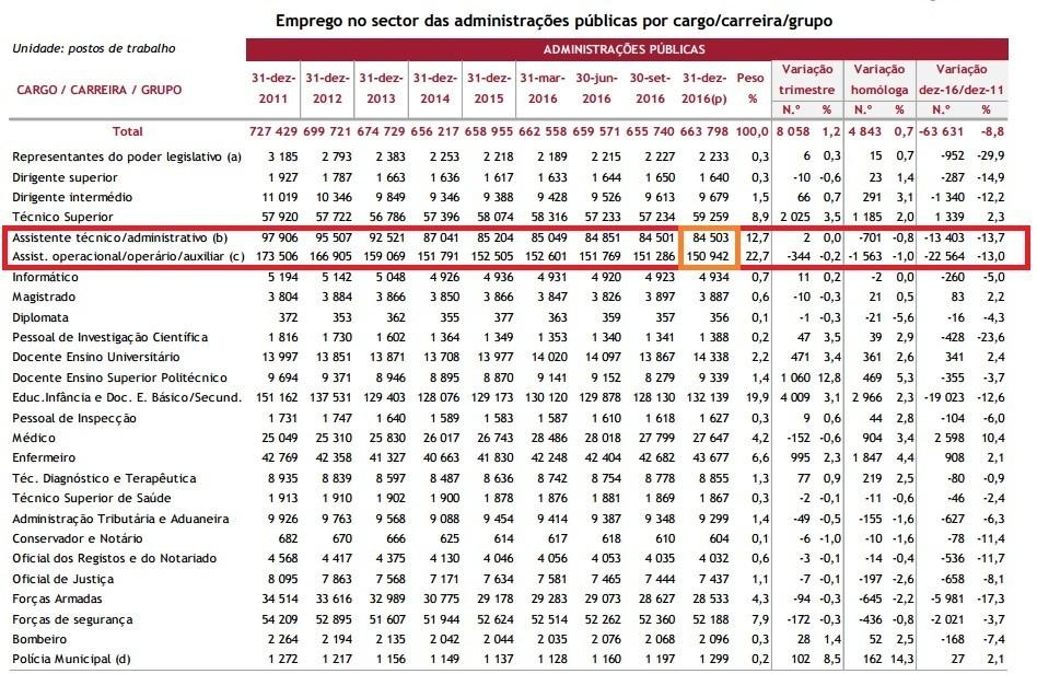 Eprego público por carreira 2011_2016.jpg