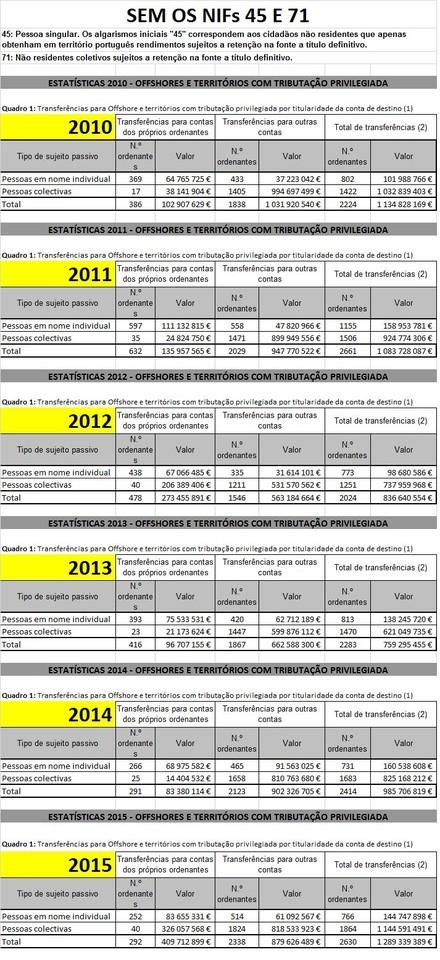 Estatísticas Offshore 2009_2015_Sem NIFs 45 e 71.