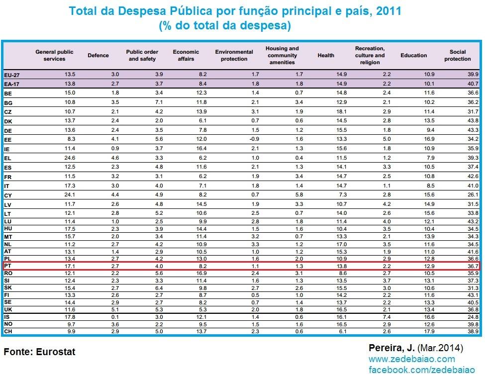 Total despesa pública Portugal e Europa