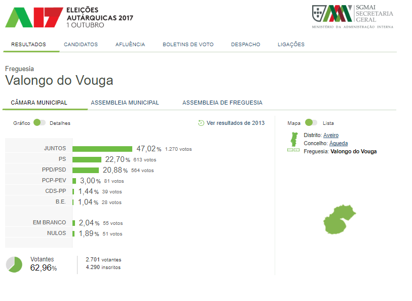 20171001_Autarquicas_Aveiro_Valongo_Vouga.png