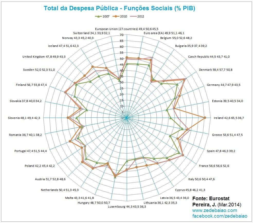 Total despesa publica com funções sociais UE 2007 a 2012_gráfico
