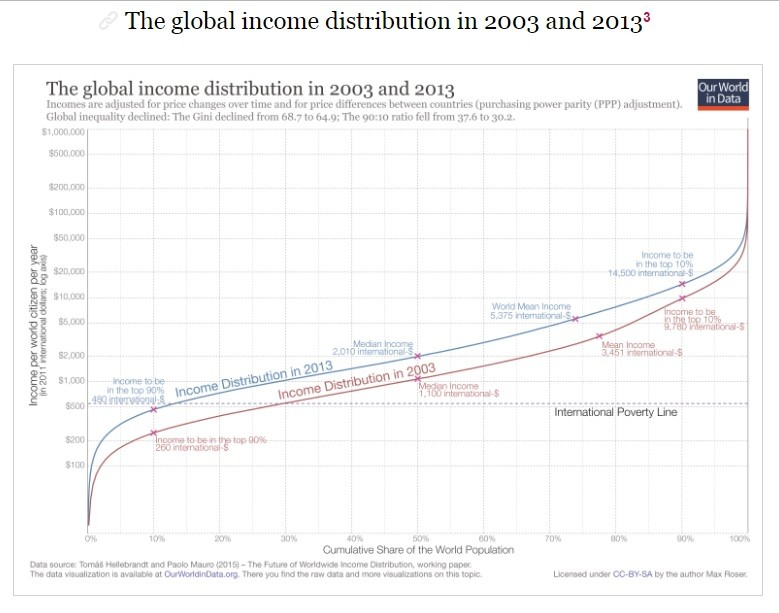 2016-00-25 Our World Data - global income distribu