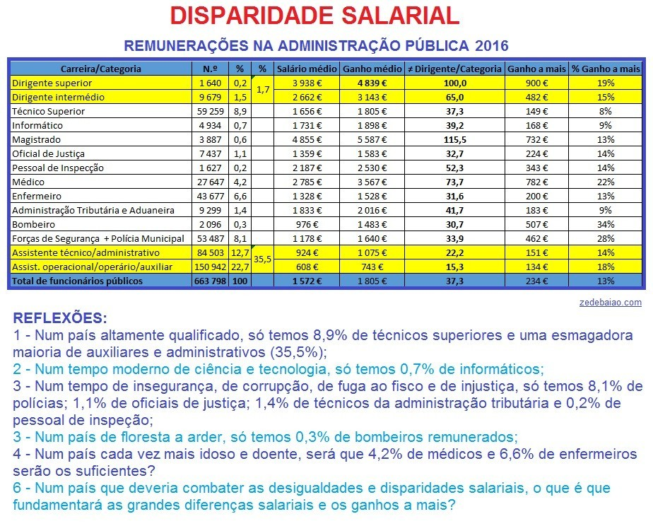 Emprego público_disparidade salarial.jpg