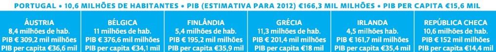 Habitantes/PIB