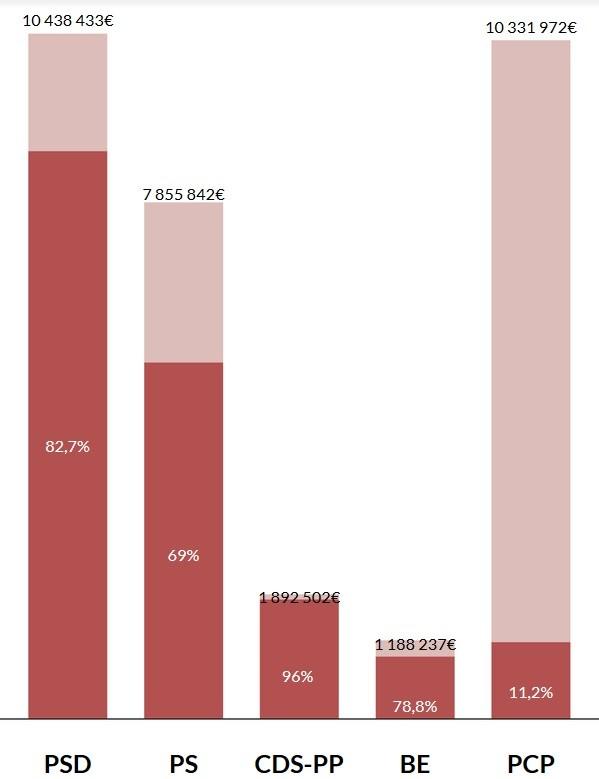 Partidos-subvenções