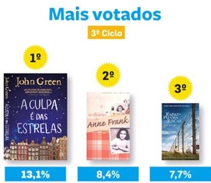 Livros mais votados.jpg