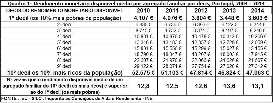 Rendimento monetário 2004-2014
